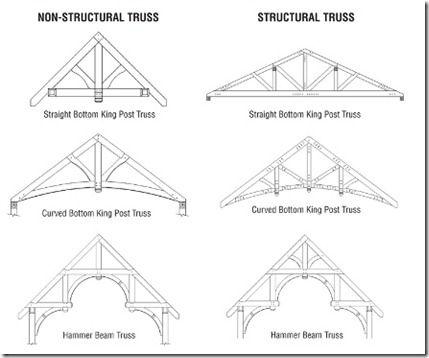 005ecd0e7feca6bb12a45d422d0a89a5 cottage trusses design house ideas timber frame homes, cottage