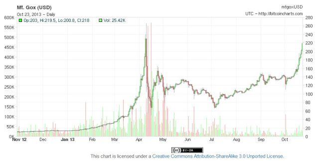 Bitcoin Price Today 31 December 2017 Bitcoinagile Surbitcoin Bitcointrading Freebitcoins Bitcoinart Bitcoinmalaysia Eth Mining Ethereum