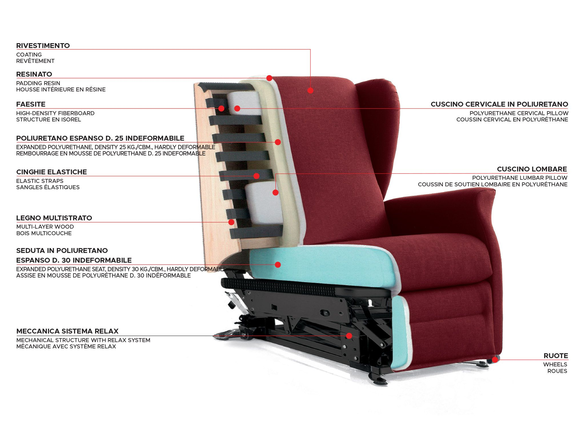 Technical Sheet Of A Stilfaritalia Relax Armchair Equipped With Electric  Engine