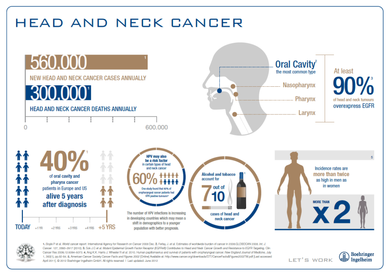 17 Best images about head and neck cancer on Pinterest | Head and ...