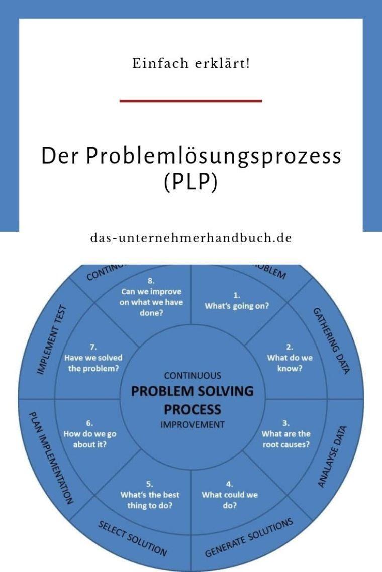 Der Problemlosungsprozess Plp Einfach Erklart Problemlosungsprozess Lernmethoden Lernen