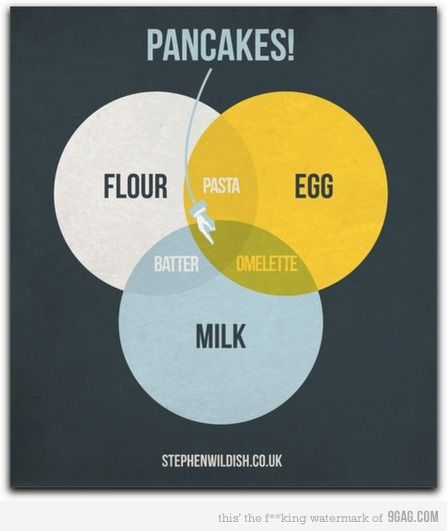 Easy Venn Diagram Hehehe Pinterest Venn Diagrams