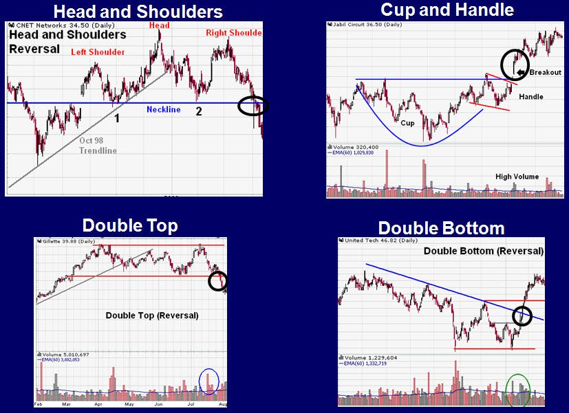 Conventional Chart Patterns - Lessons from the Pros - Sam Seiden - technical analysis