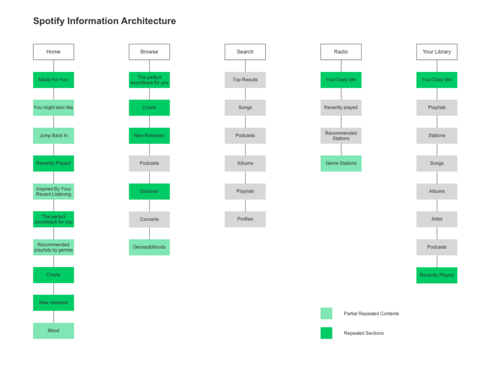 Spotify Information Architecture Spotify Ux Analysis And Redesign Prototyping From Ux To Front Information Architecture Information Architect Web Design