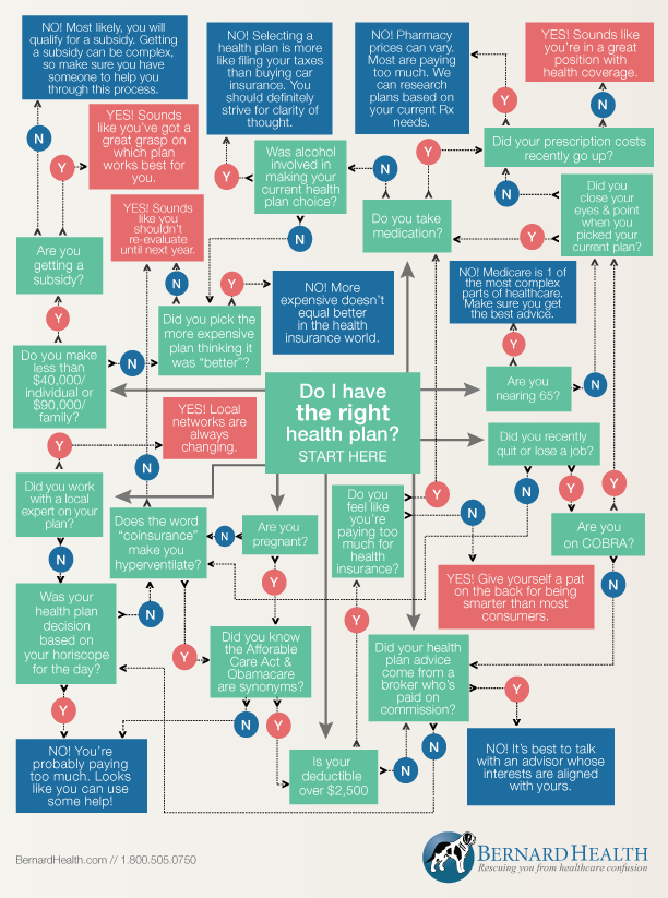 Do You Have The Right Health Plan Use This Flowchart To See If