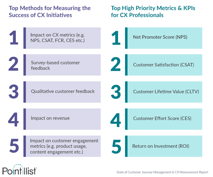 Report The State Of Customer Journey Management And Cx Measurement Pointillist Customer Lifetime Value Customer Interaction Customer Experience