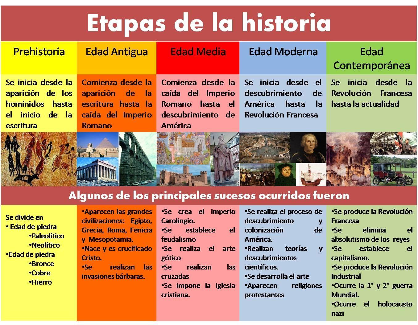 22 Ideas De Hhtt101 Enseñanza De La Historia Prehistoria Primaria Actividades De Historia
