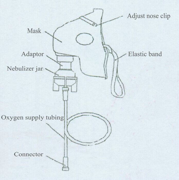 Image result for oxygen mask diagram systems pinterest oxygen mask image result for oxygen mask diagram ccuart Gallery