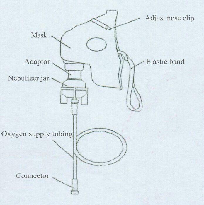Image Result For Oxygen Mask Diagram Systems Pinterest Oxygen