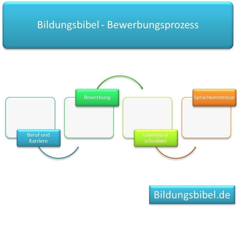 Bewerbungsprozess Bewerbung Lebenslauf Schreiben Sprachkenntnisse