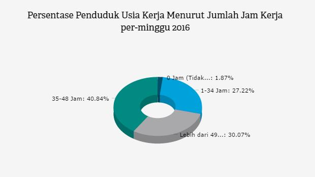 Mayoritas Penduduk Indonesia Bekerja Lebih Dari 35 Jam Databoks Indonesia Jam Kerja