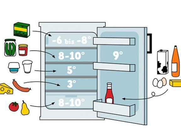 Lagerung Von Lebensmitteln Im Kühlschrank