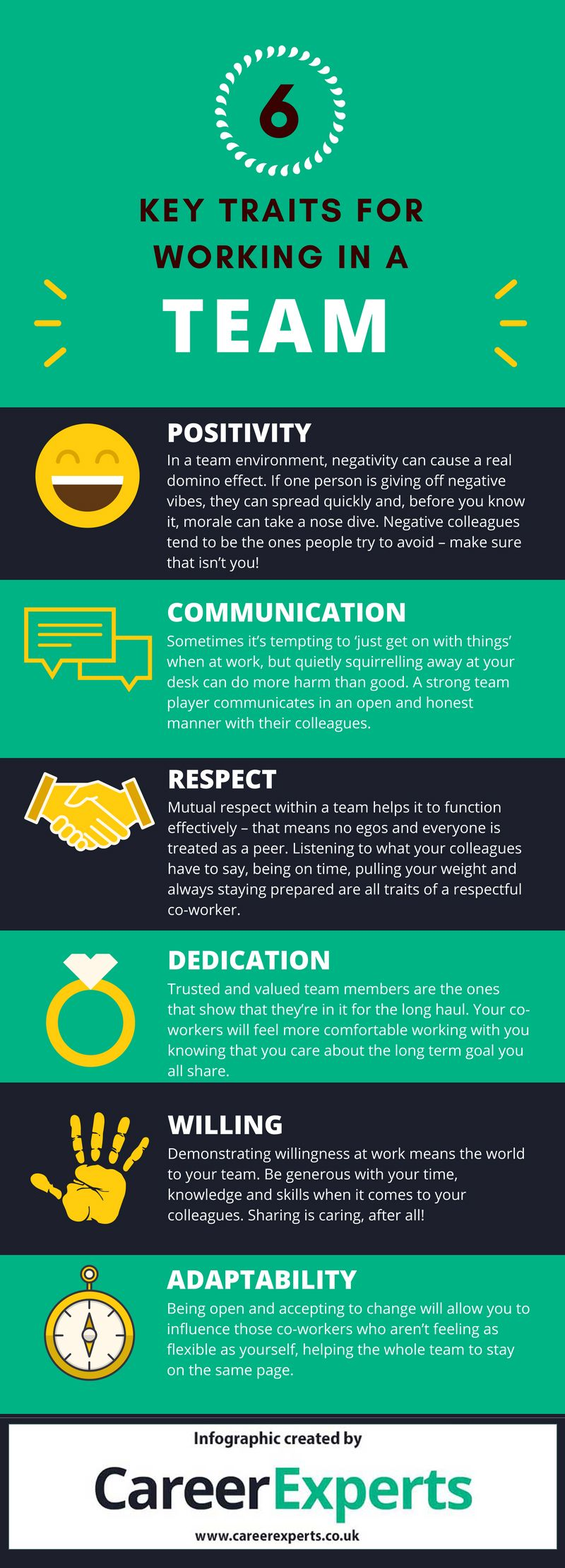 Your ability to work with other people is a skill that can be improved. Here are some excellent teamwork personality traits you can develop.