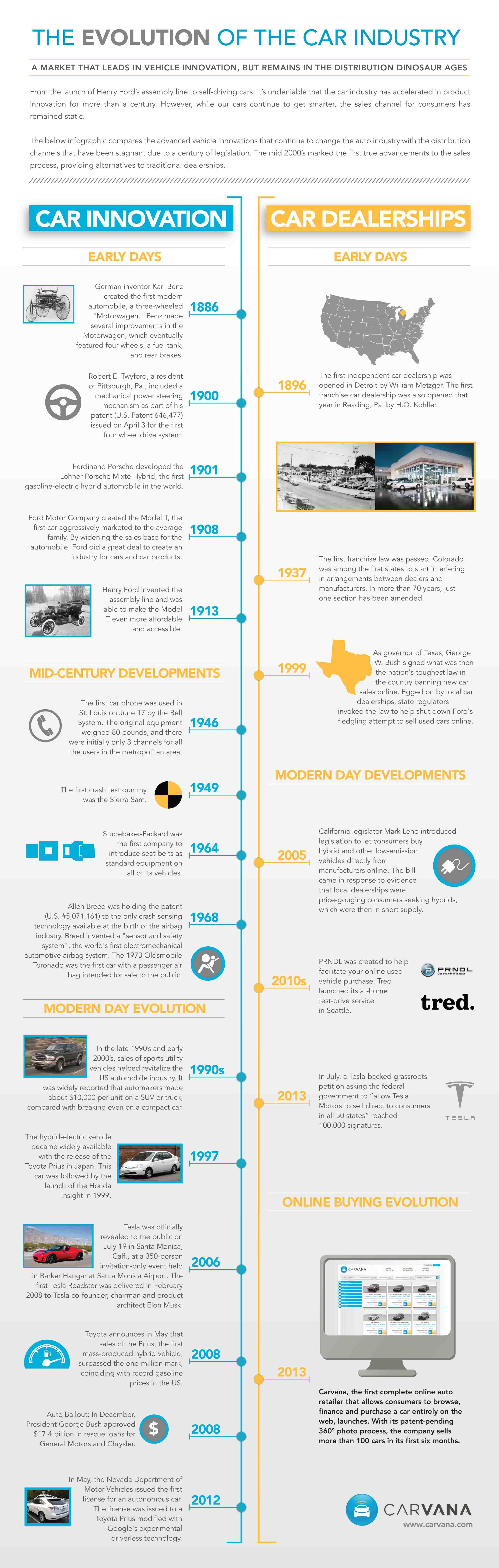 Carvana Evolution Infographicfinalg 25508017 Infographic