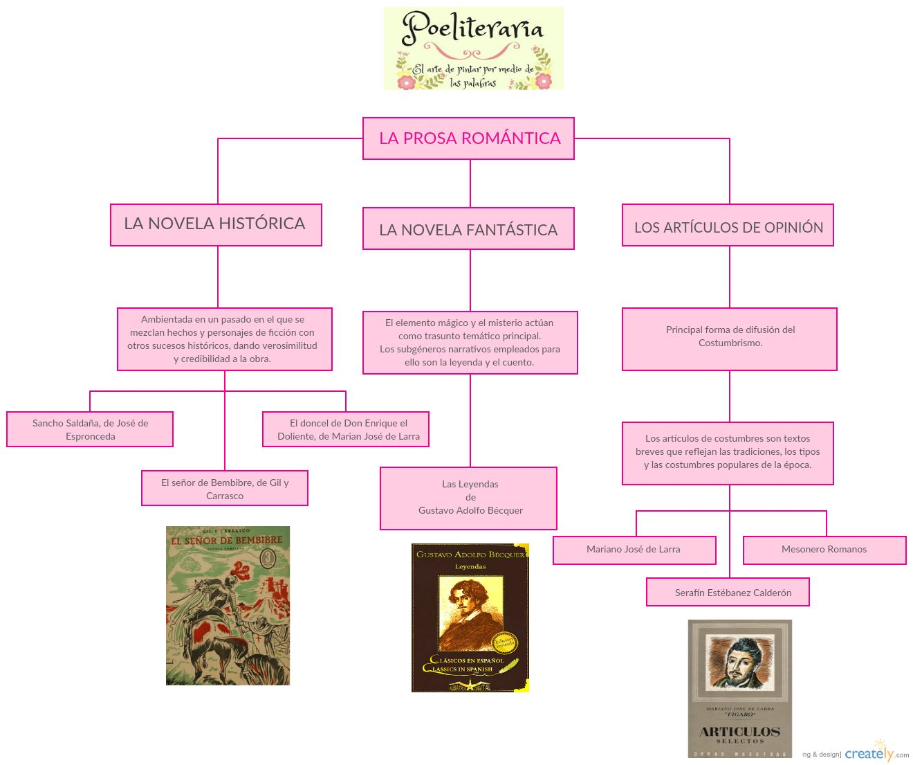Poeliteraria Infografías Los Textos Literarios El Género Narrativo Textos Narrativos Actividades En Clase Frases Ambientales