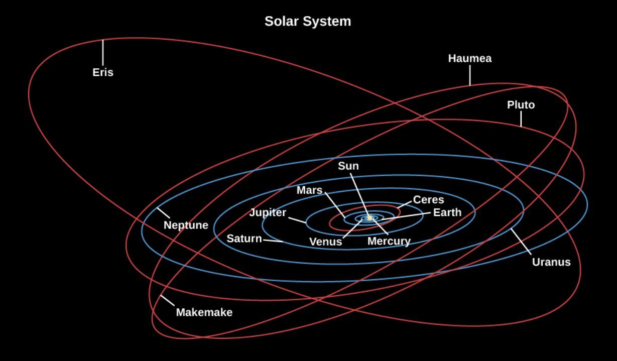 Illustration showing the wonky orbits of dwarf planets ...