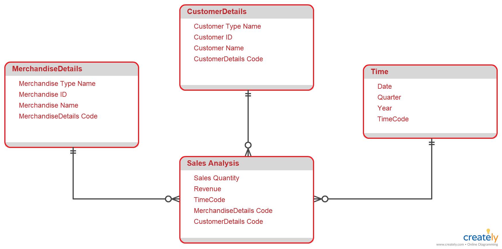 small resolution of star schema diagram star schema diagram to organize data and er diagram star schema