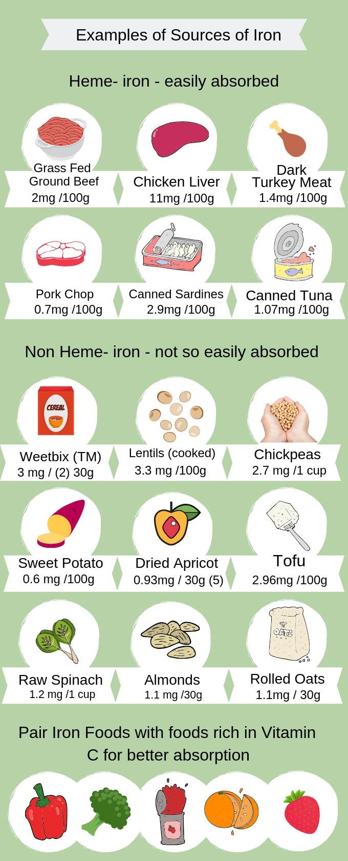 Iron Rich Foods for Kids en 2020   Salud
