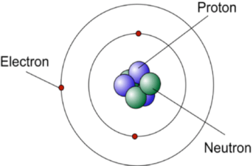 Concept of Atomic Structure : Study of Bohr Atomic Model