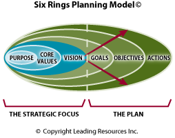 Rings Strategic Planning Model Like The Distinction Between