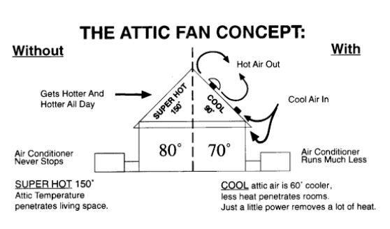 Squeee The Sounds Of An Attic Fan At Bedtime Lulls Me To Sleep Attic Fan Solar Attic Vent Solar Attic Fan