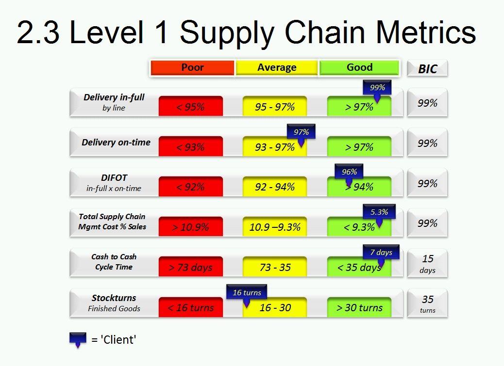 00748871406d44497b22f8b114fb55c4 Visual Metric Performance Dashboard Examples on 340b audit, key financial, sales performance, accounting excel,
