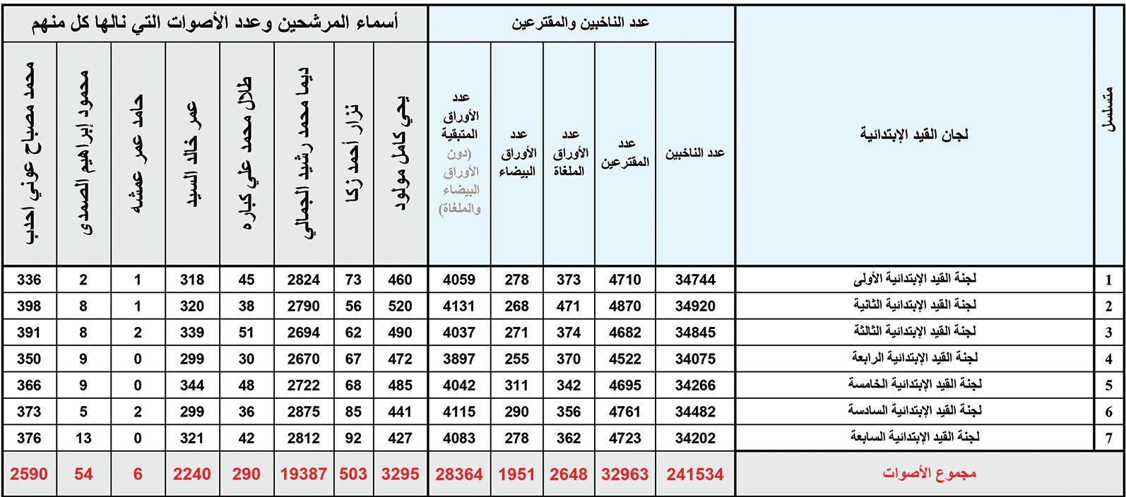 نتائج الانتخابات الفرعية في طرابلس بالأرقام Word Search Puzzle Words Periodic Table