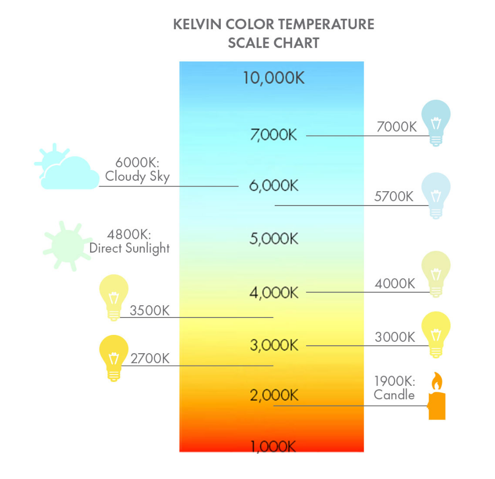 Guide To Buying Led Lighting Ylighting Blog In 2020 Color Temperature Scale Color Temperature Led Color