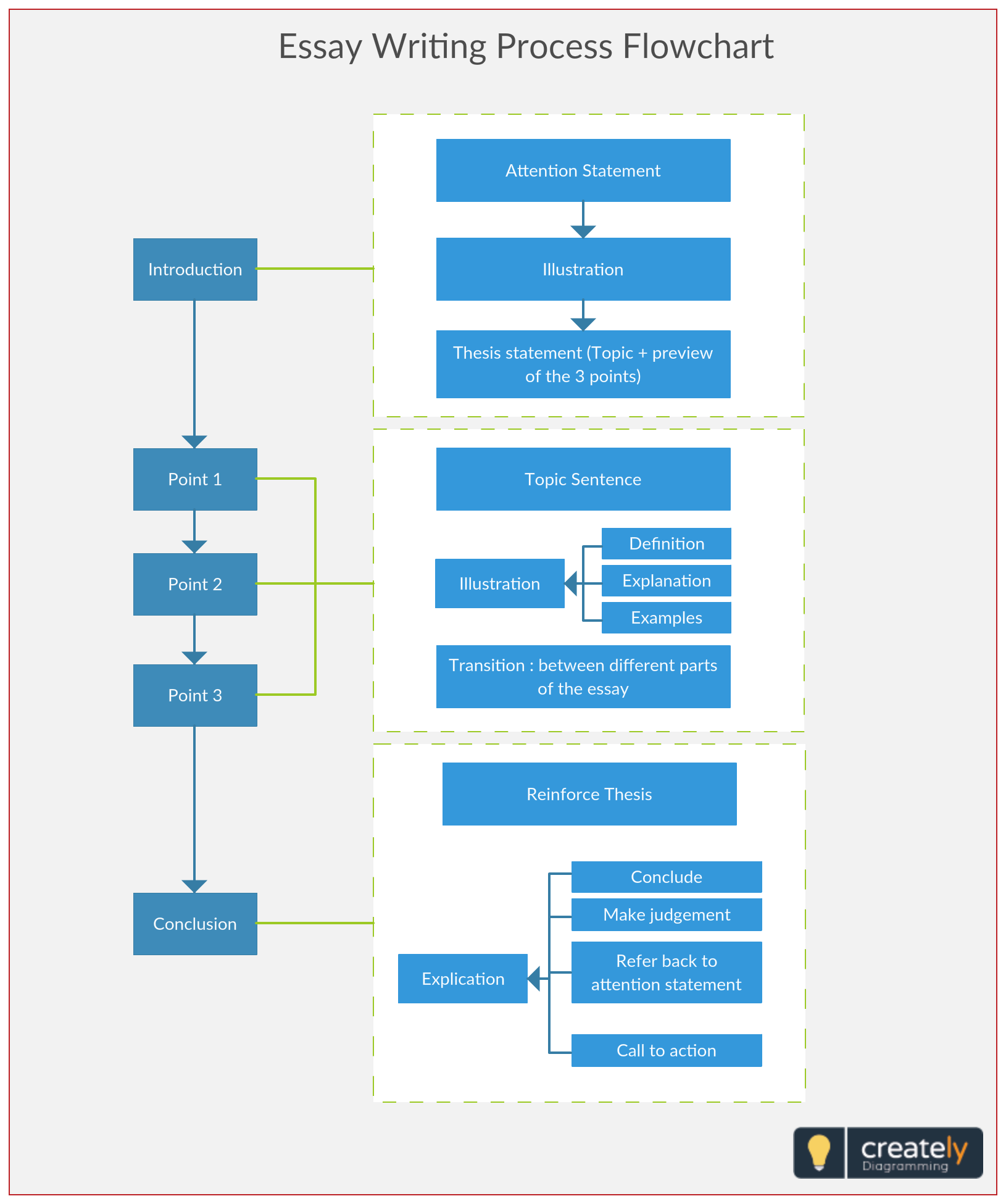 Essay writing process flowchart the below shows involved in  formal academic for particular university course also rh pinterest