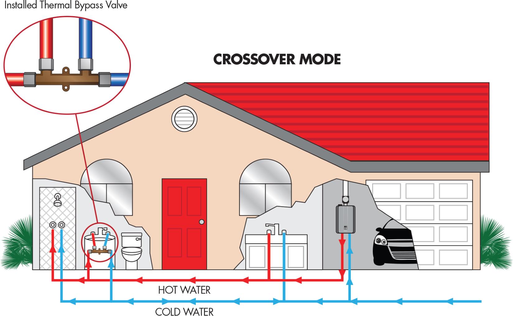 Ultra Series Rinnai Tankless water heater, Water