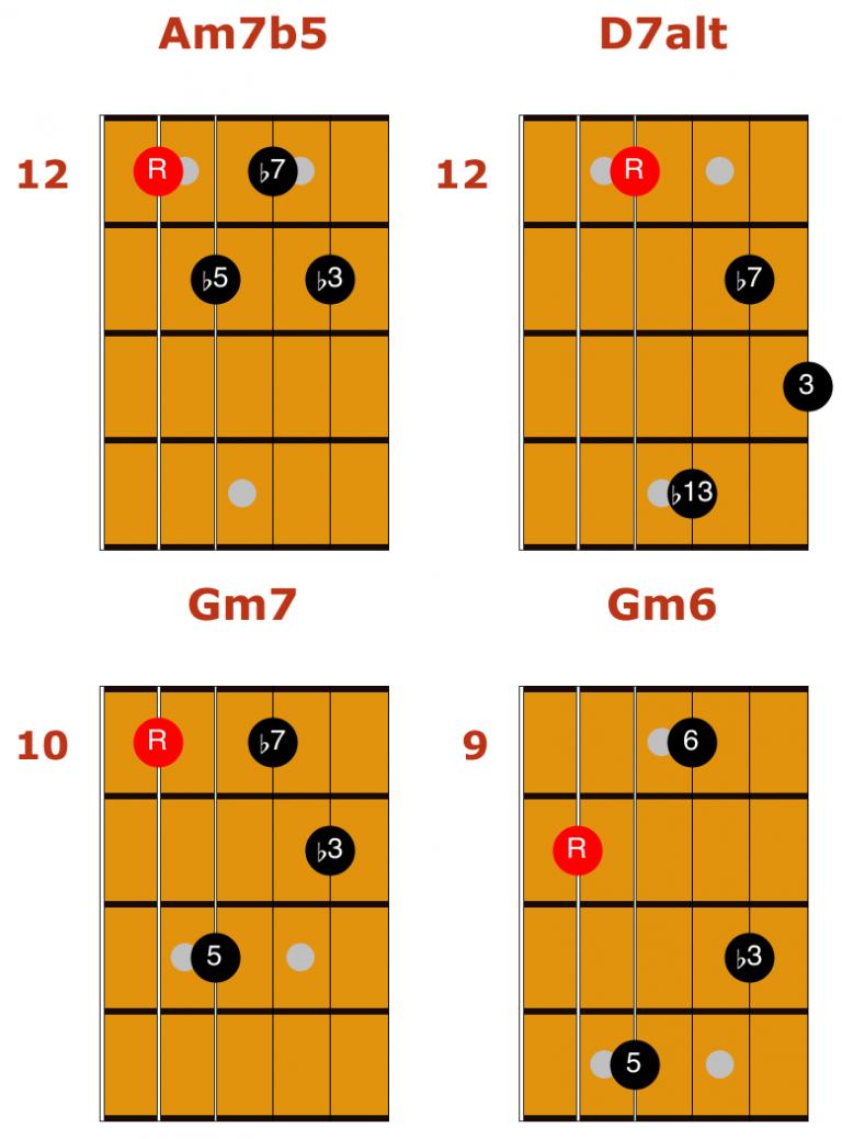 Jazz Guitar Chords Guitar chords, Jazz guitar chords