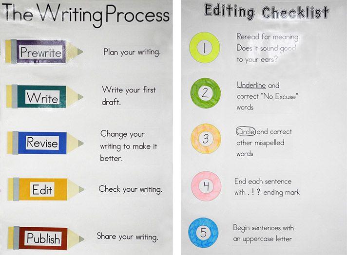 Revising & Editing - The Writing Process - Pilgrim Library ...   Editing Writing Process