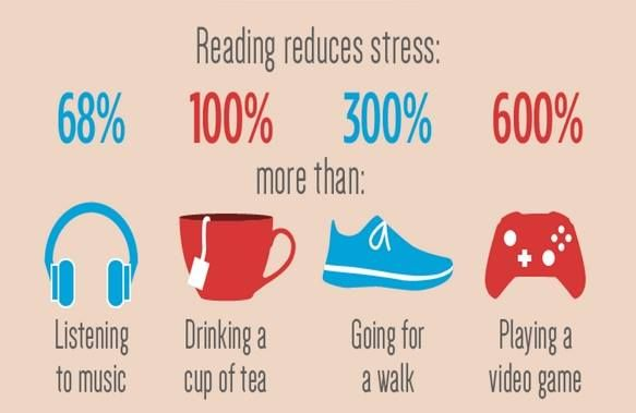 Image result for reading reduces stress