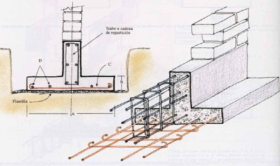Zapatas Corridas De Concreto Armado Detalles Constructivos Concreto Armado Construccion De Edificios Detalles Constructivos