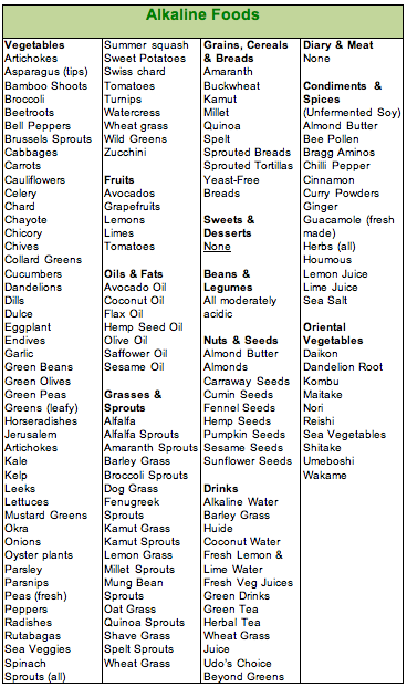 List Of Foods Not To Eat With Gerd