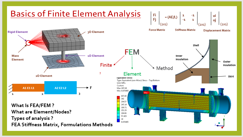 Explains Introduction to Finite Element analysis  It gives