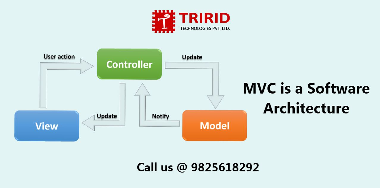 small resolution of mvc is a software architecture the structure of the system that separates domain application business whatever you prefer logic from the rest of the