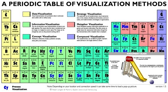 Image result for periodic table of business process management - best of periodic table of elements and their uses pdf