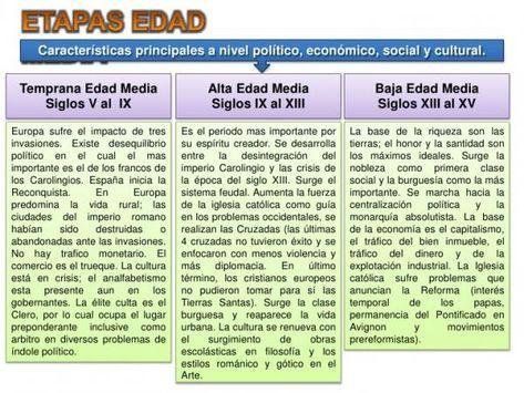 Breve Historia De Internet En Una Infografia Tecnologia Historia Del Internet Clase De Informatica Blog De Marketing