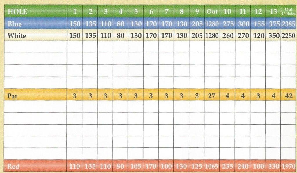 Mini Golf Scorecard Template Tiesketer Golf Scorecard Excel Spreadsheets Budget Template Free