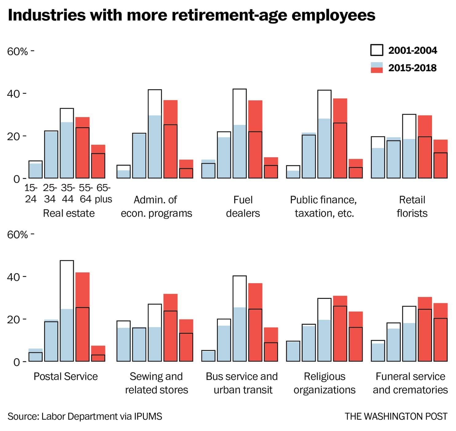Baby boomers upend the workforce one last time Personal