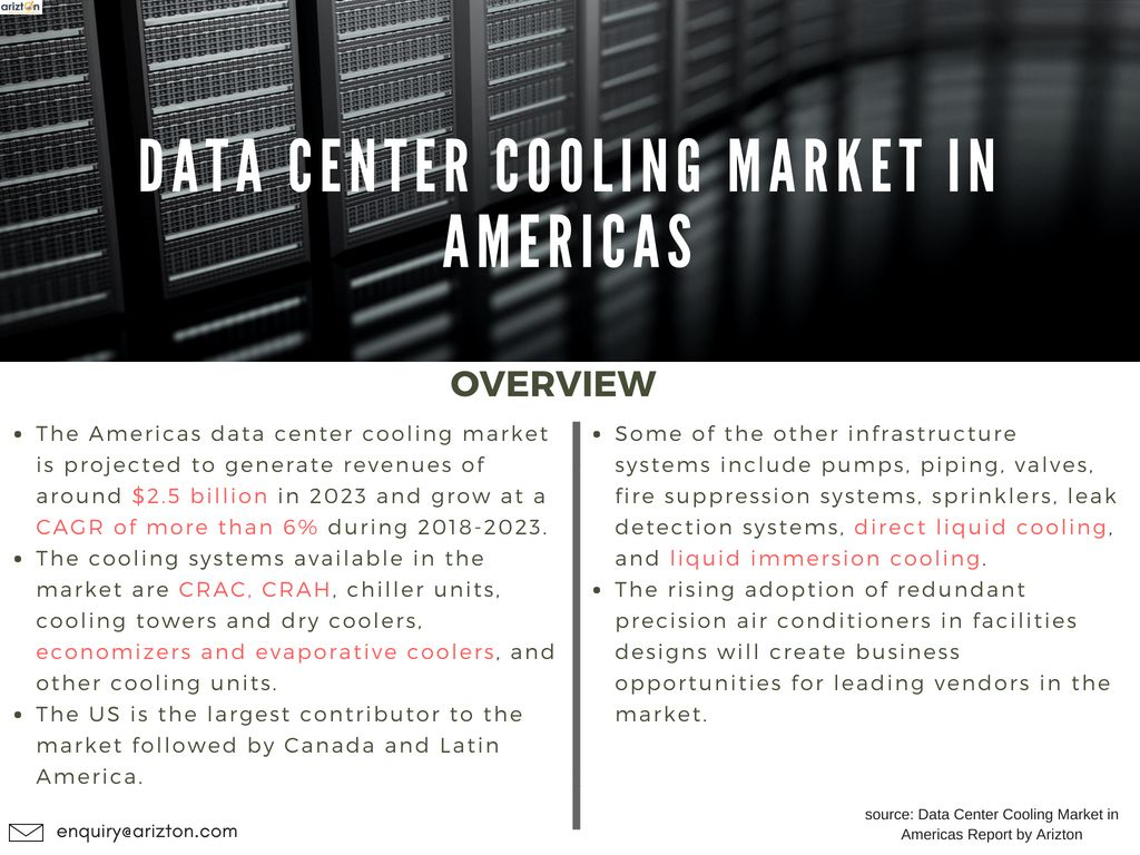 Data Center Cooling Market In Americas Market Research Report