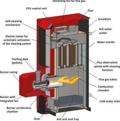 Wood Boilers | Wood pellet boiler, Wood pellets, Home ...