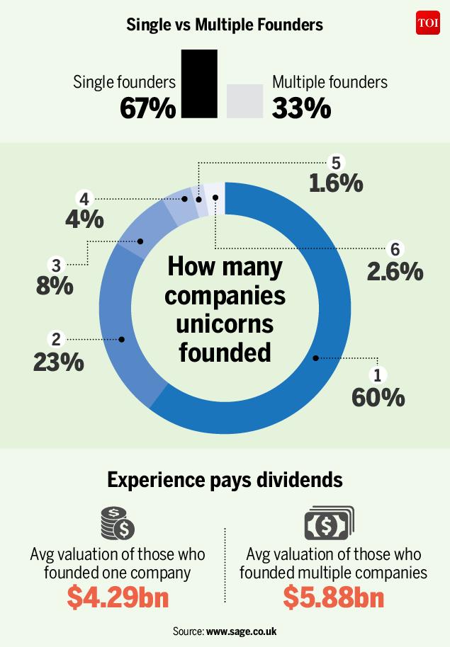 Infographic Iit Beat Mit In Creating Billion Dollar Startups