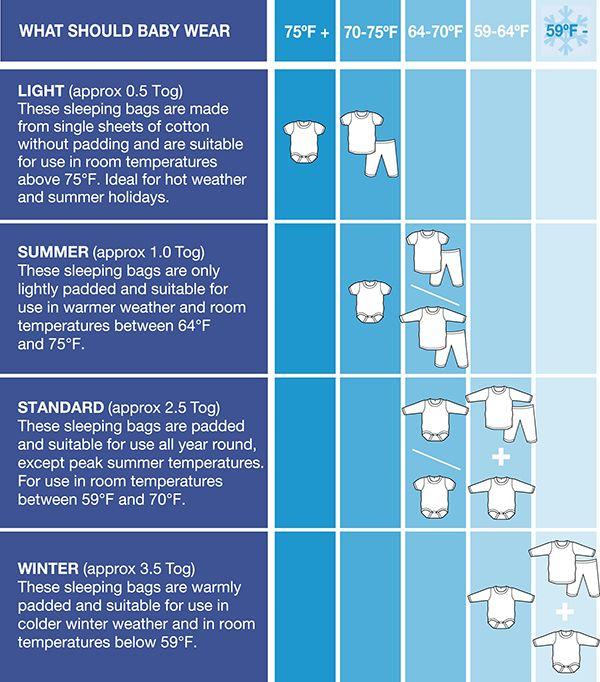 What Should A Baby Wear To Sleep Baby Sleeping Bag Baby Temperature Baby Sleep