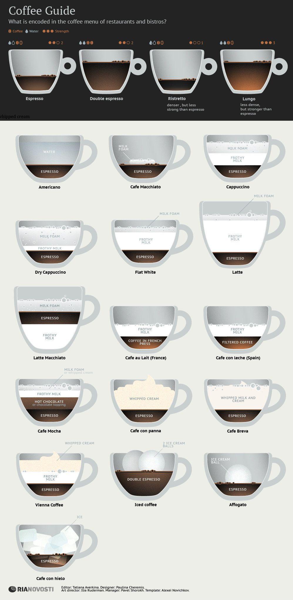 Coffee Guide Guia De Cafe Tipo De Cafe Beber Cafe
