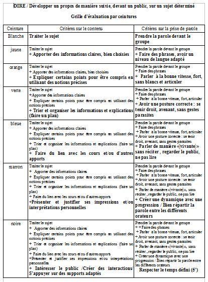 Espace Pedagogique Page Non Trouvee Oral Evaluation Expression Ecrite