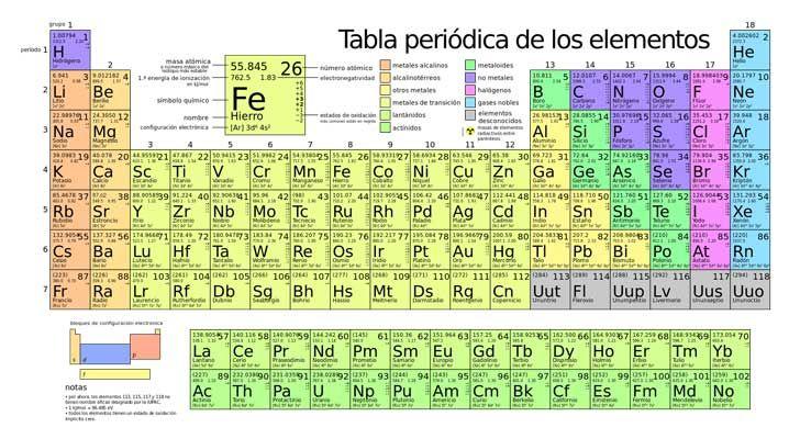 Aadieron 4 nuevos elementos qumicos a la tabla peridica la periodictablelarge esg urtaz Gallery