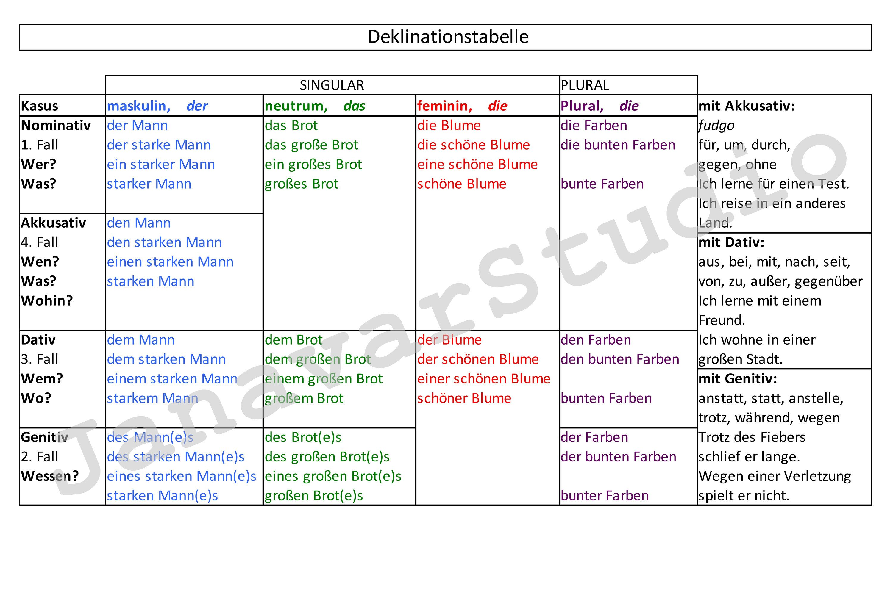 Cases in German: description, declination table for cases 91