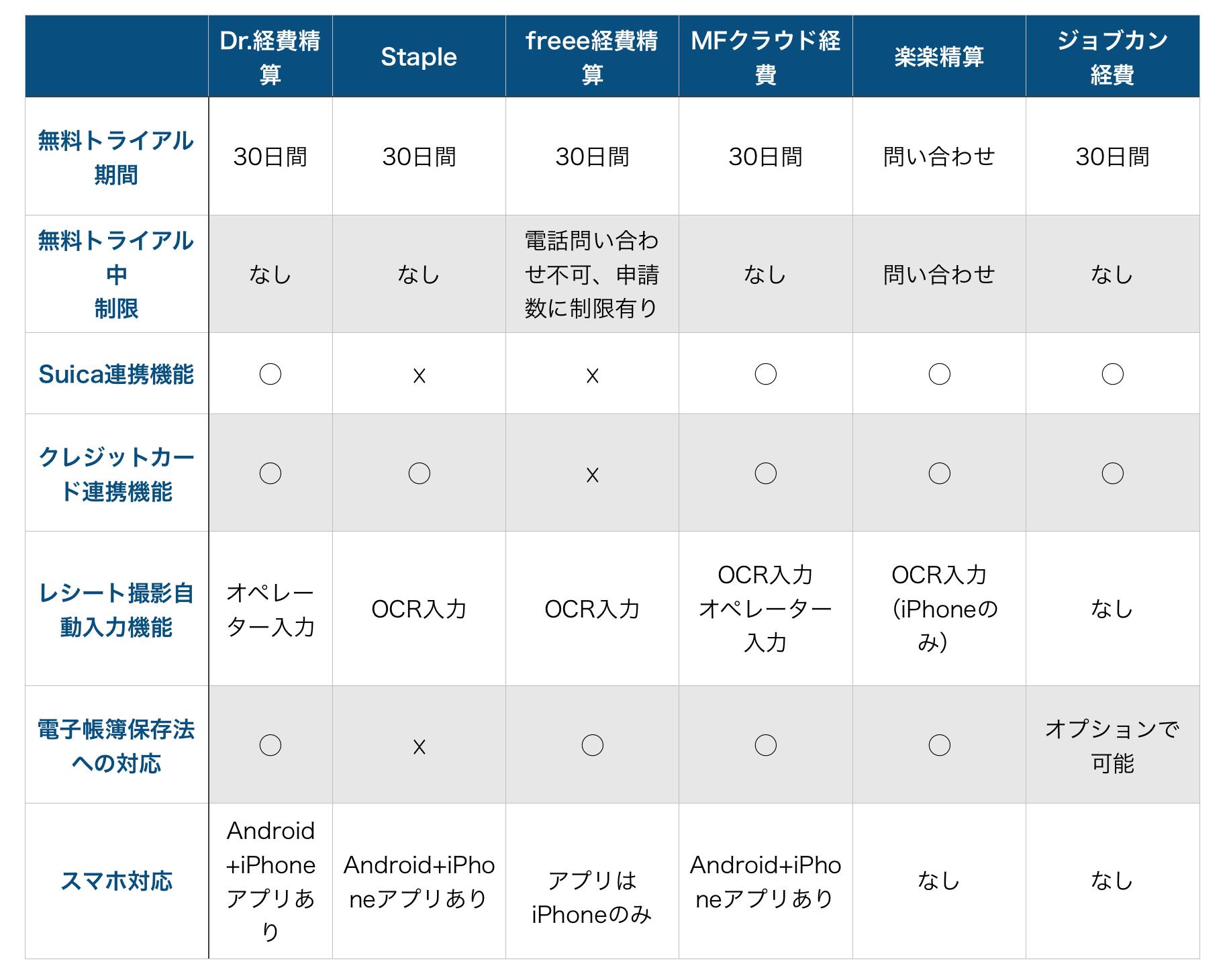 業界人が選ぶ 無料 で使える経費精算システム6選を徹底比較 比較